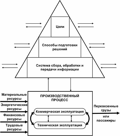 Рис. 1. Принципиальная схема процесса подготовки решений (толстыми линиями обозначены материальные потоки...